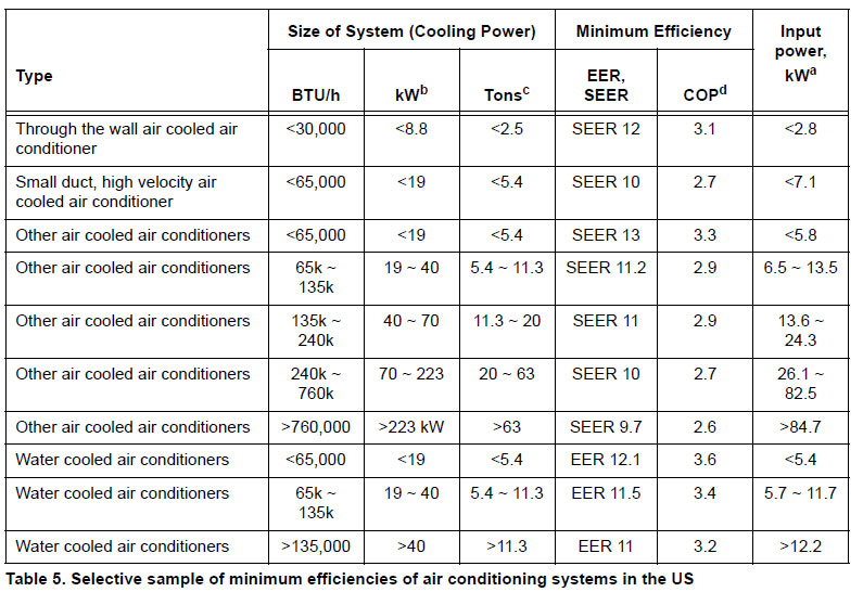 10 Hp Air Compressor Specification