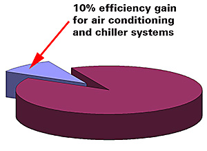 We promis a 10% efficiency gain for air conditioning and chiller systems.