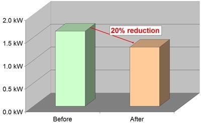We had a net effect of 20% in efficiency.