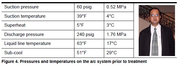 Figure 4. Pressures and temperature on the air conditioning system prior to treatment.