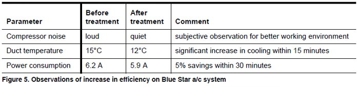 Figure 5. Observations of increase in efficiency on Blue Star a/c system. 5% savings with 30 minutes.