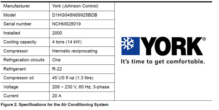 Chart including voltage, current, refrigerant, compressor, cooling capacity and the brand name York.