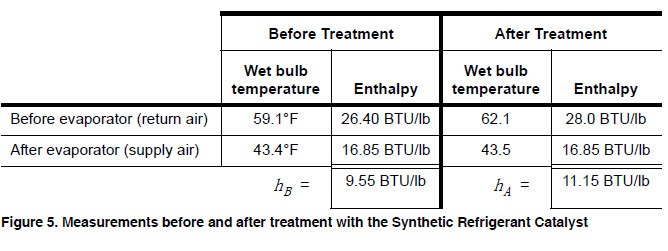 Figure 5. Measurements before and after treatment with the Synthetic Refrigerant Catalyst.