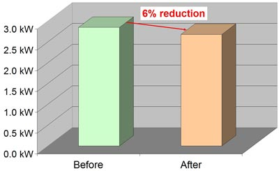The SRA cause a 6% reduction in power consumption.